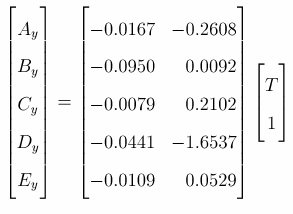 A,B,C,D and E coefficients